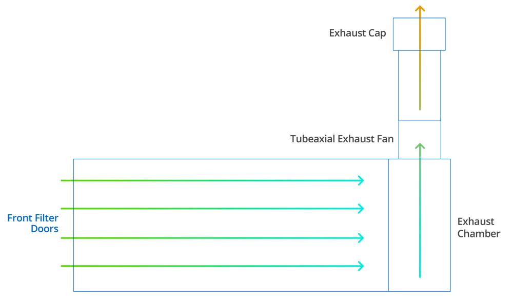 Cross Draft Diagram