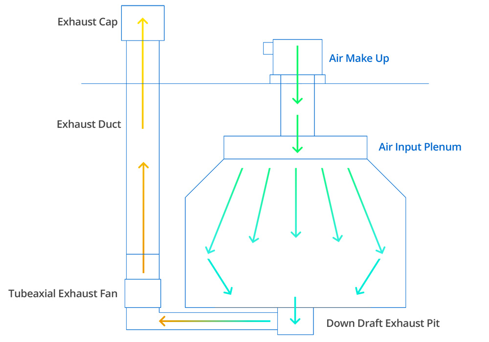 Down Draft Diagram