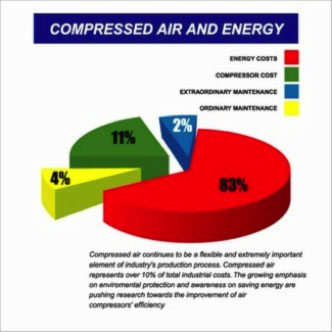 Compressed Air Energy