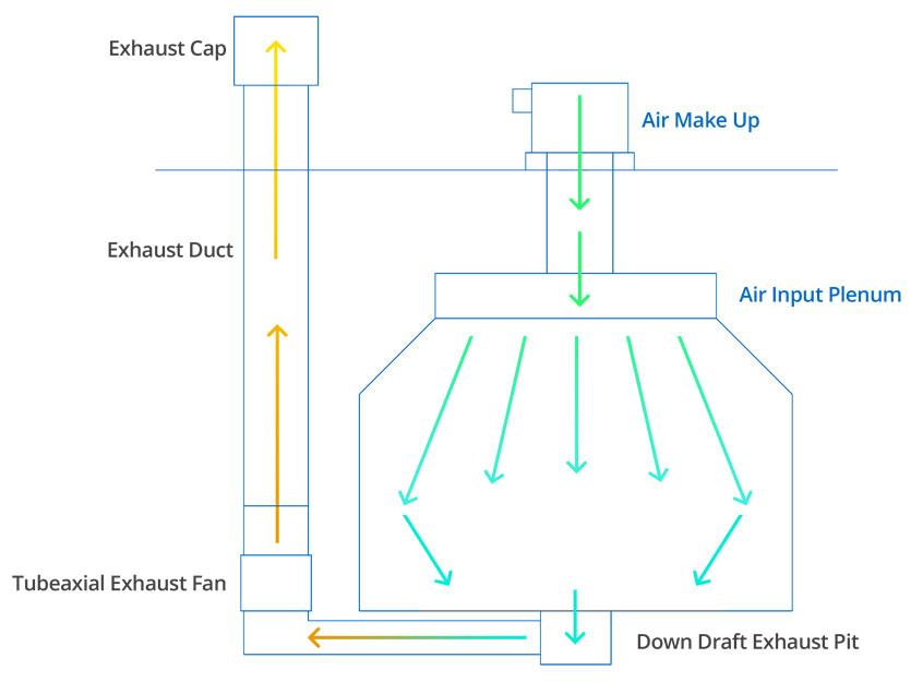 Full Downdraft Airflow