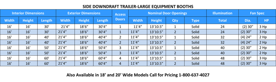Truck Side Downdraft Sizes
